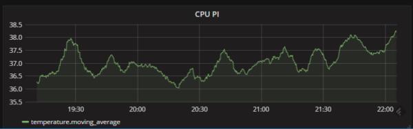 Orange Pi Zero : How to get the CPU temperature – d0wn